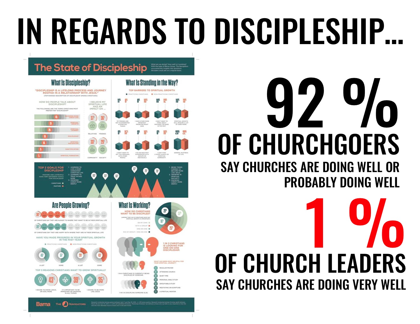 Consider The Graphic Below Based Off Of Barnau0027s 2015 U201cState Of Discipleshipu201d  Study.